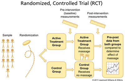RESEARCH-PAGE-RCT-Diagram-by-Tracy-Walton