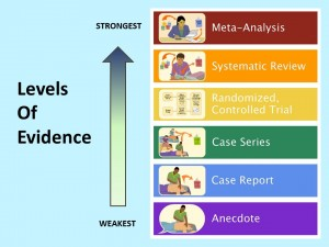 Levels of Evidence Strongest Weakest 7-1-15